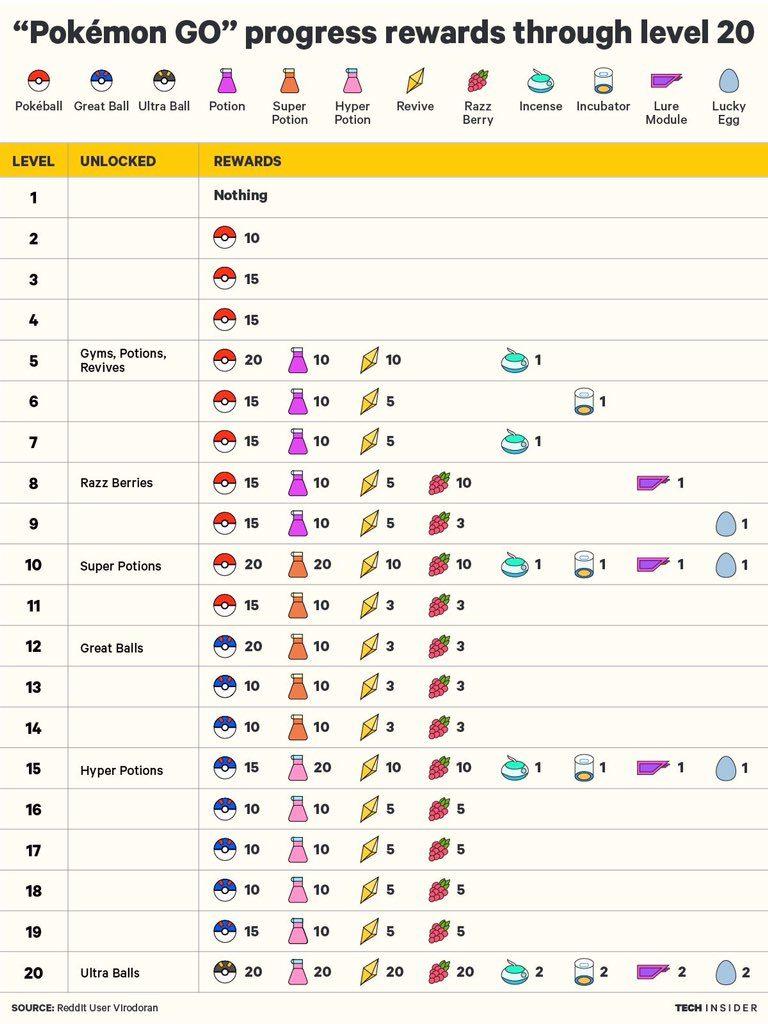 Награды на уровнях в Pokemon Go