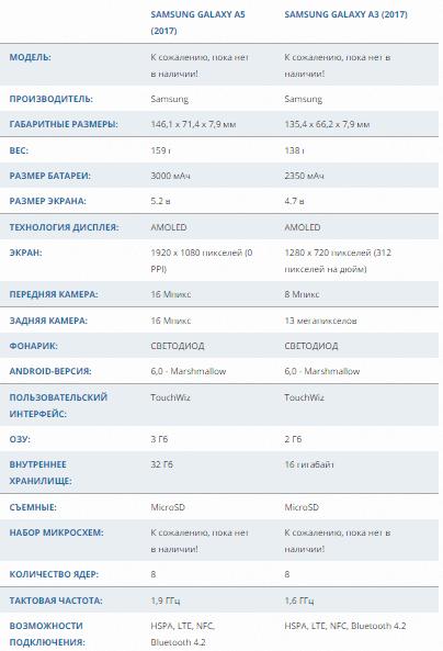 Представление линейки А произойдет как раз во время CES 2017 года. В обзоре Samsung Galaxy A3 и A5 2017 года мы рассмотрим характеристики и дату выхода.